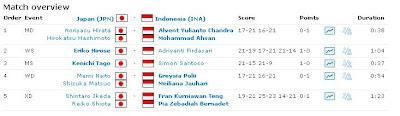 Hasil Indonesia vs Jepang