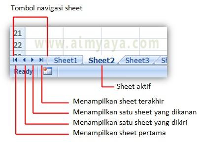 Gambar: Cara navigasi untuk aktivasi sheet di Microsoft Excel