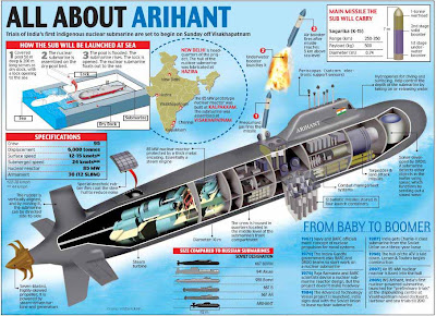 INS Arihant goes critical after 4 years since its launch in 2009