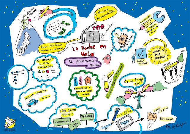 visual thinking, dibujario