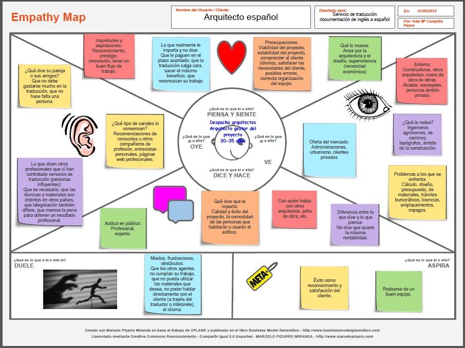 8 best Empathy maps images on Pinterest  Design thinking Service