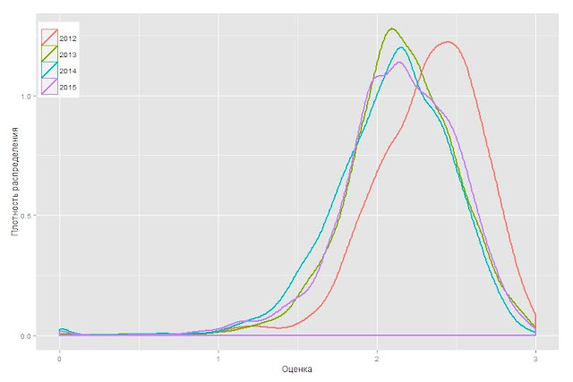 Пример анализа данных модуля Оценка персонала