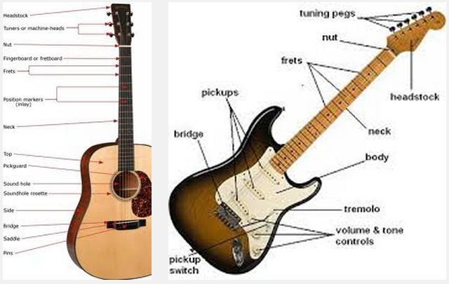 cara main gitar: bagian bagian gitar