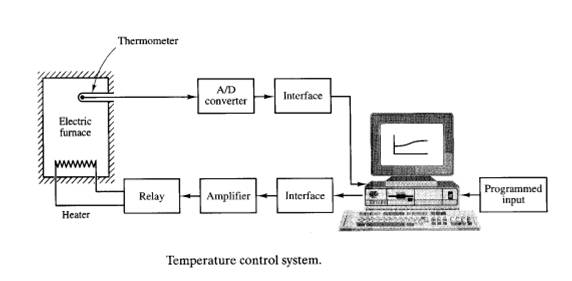Catatan kuliah pengaturan otomatis pengaturan otomatis pendahuluan sistem pengaturan sistem kendali ccuart Gallery