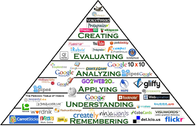 Bloom's Digital Taxonomy by Samantha Penney