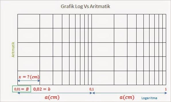 Dengan ilmu hidup menjadi lebih mudah membuat grafik semi gambar 2 contoh grafik semi logaritmik dengan 2 base ccuart Gallery