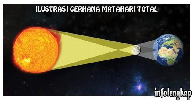 Indonesia Mengalami Gerhana Matahari Total, 9 Maret 2016