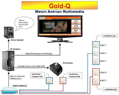 Mesin Antrian Multimedia Gold-Q