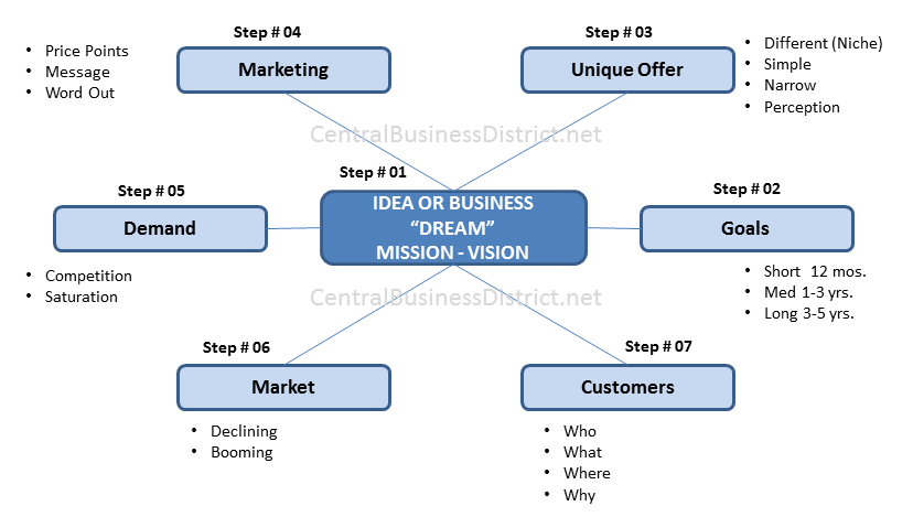 How to write an business plan