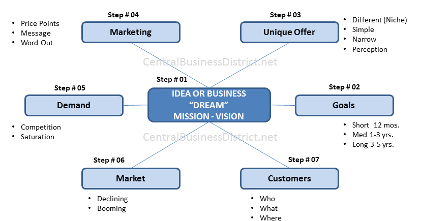 How to draw business plan