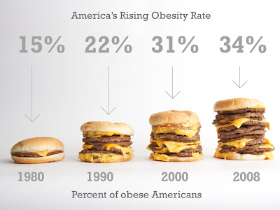 Obesity Rate, obesity, obesity stats