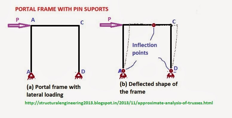 Structural Engineering - Structural Mechanics, Analysis, Design ...