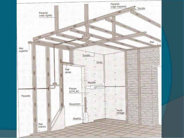El drywall en el proceso constructivo arquitectura - Instalacion de pladur en paredes ...