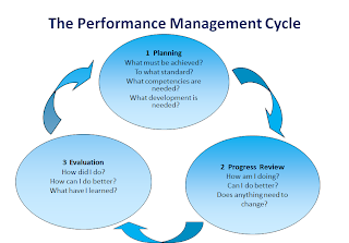 the performance management cycle of the flower Performance evaluation cycle here is a brief overview of the steps, which are described in detail in the following sections of this guide plan timing responsible party.