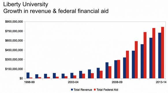 Where Liberty University Gets Its Money