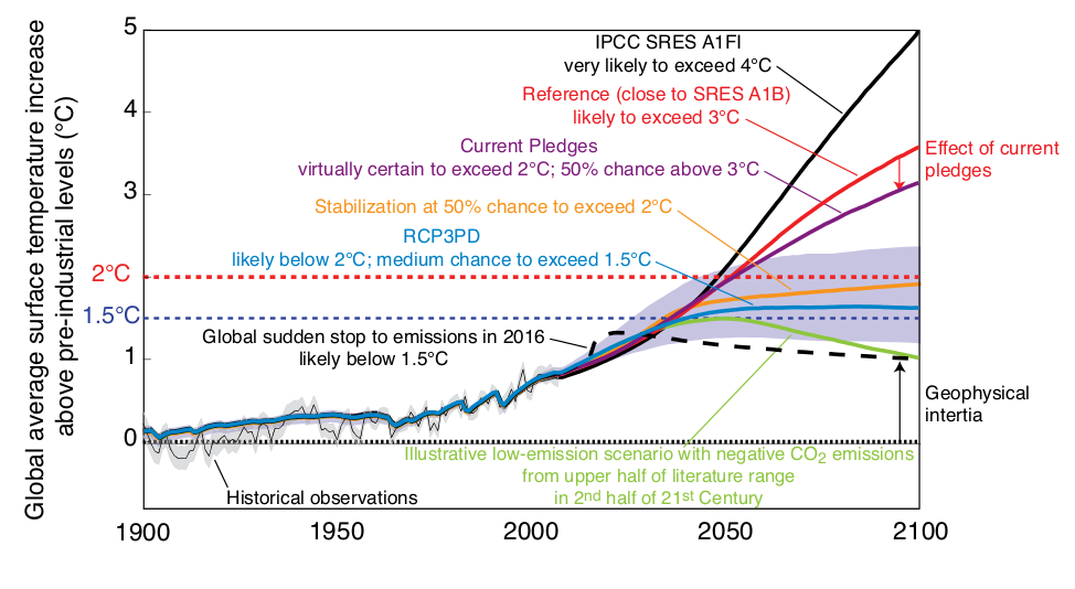 global warming 6 degrees could change Vital signs of the planet: global climate change and global warming the planet's average surface temperature has risen about 20 degrees fahrenheit.