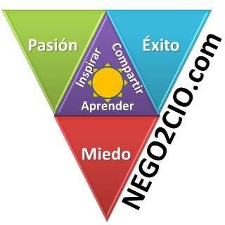 nego2cio.com