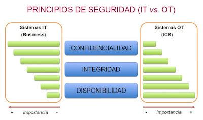 Principios de seguridad. Visión desde IT y desde OT.