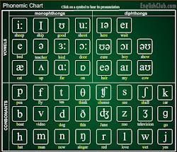 ENGLISH SOUNDS CHART