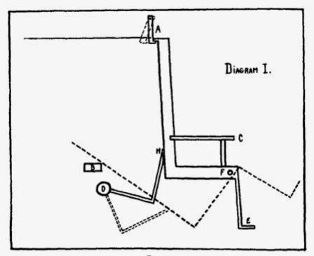 The Blatz Chair - Source: RealClear Science http://www.realclearscience.com/lists/four_frightening_studies/trick_chair_of_terror.html