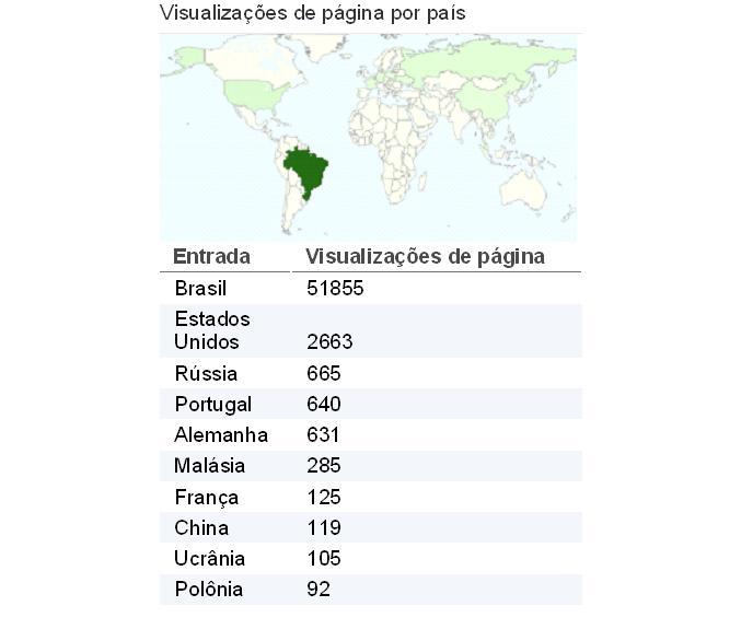 Total de visualizações por página