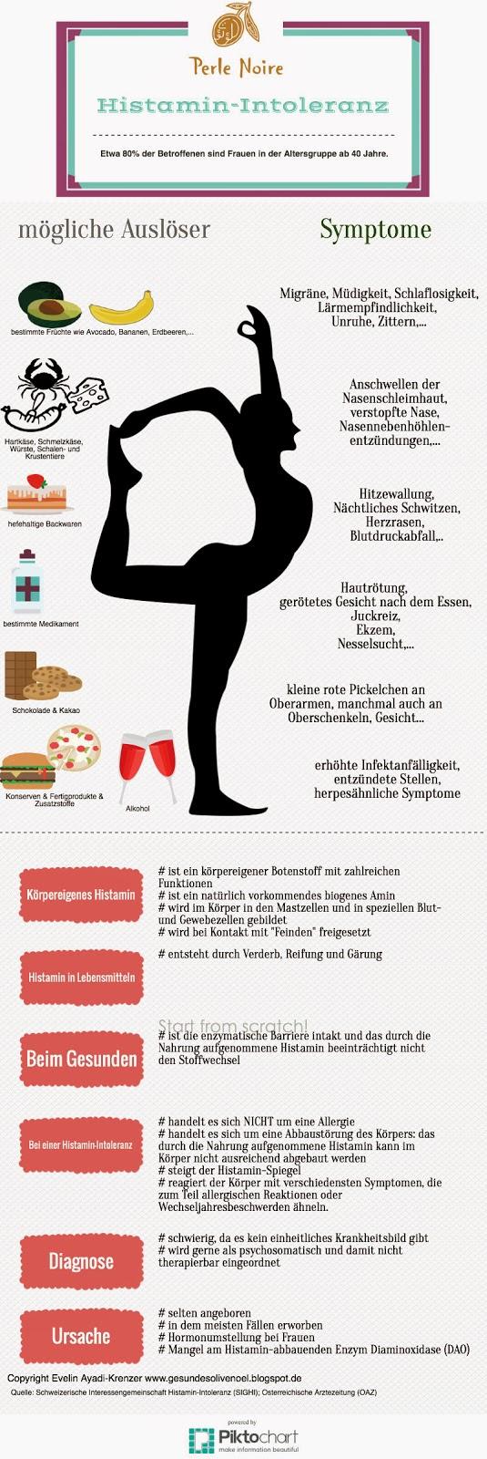 Histamin-Intoleranz & Frauen & Wechseljahre