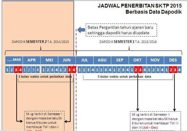 Jadwal Penerbitan SK dan Pencairan tunjangan Profesi guru 2015 berdasarkan data dapodik dan input penilaian PKG oleh pengawas