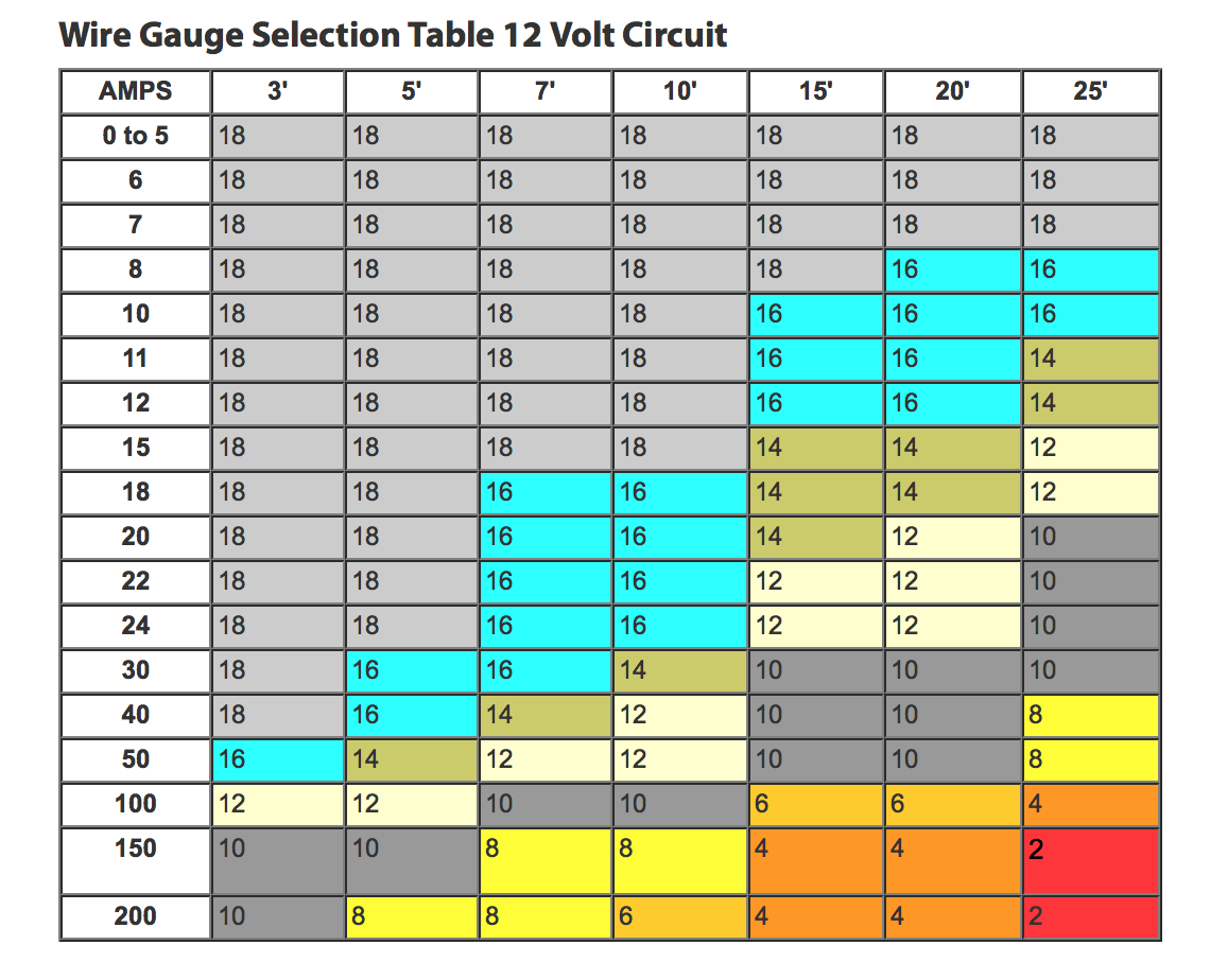My knight rider 2000 project tips tricks hints this wire chart above will help you select the proper wire based on the wires length and how many amps that wire can handle for that particular gauge awg greentooth Gallery
