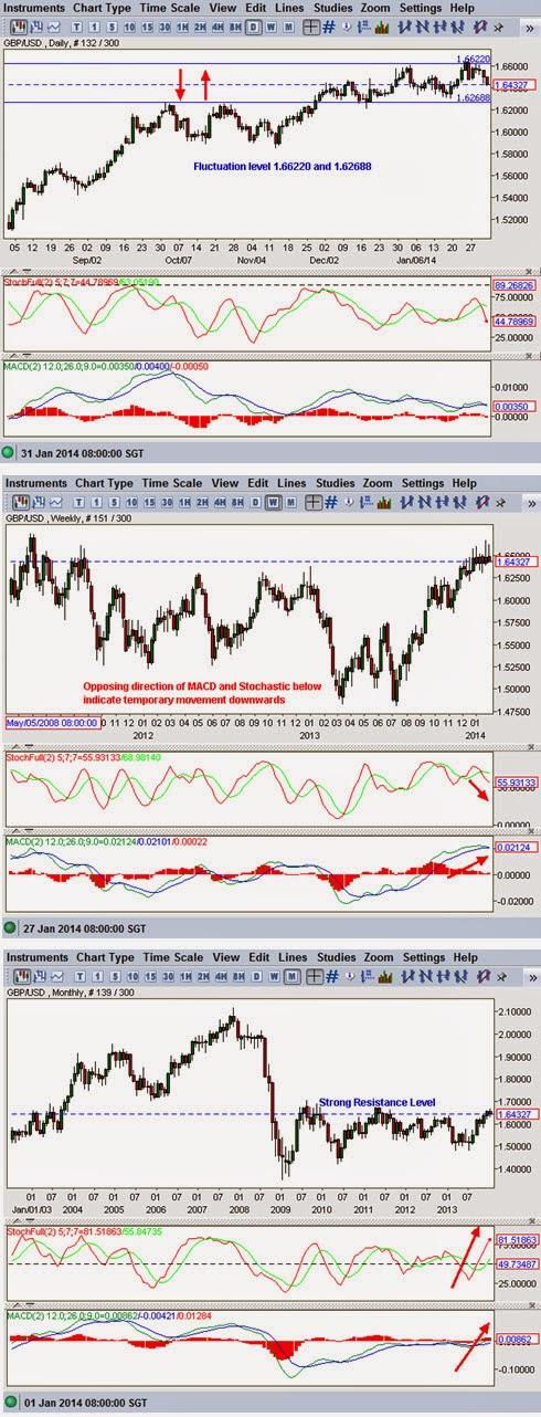 GBP-USD technical analysis