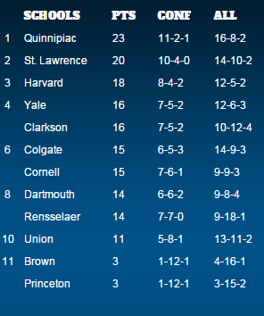 ECAC Men's Hockey Standings