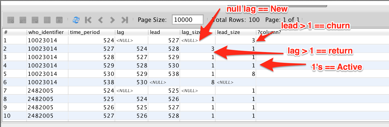 SQL for calculating Churn, Retention & Re-Engagement