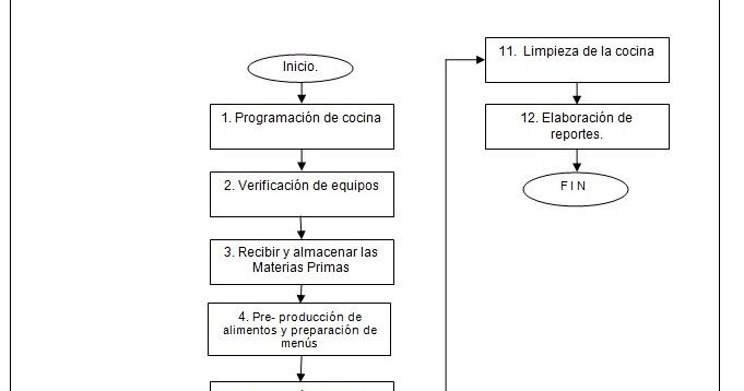 Administraci n de alimentos y bebidas diagrama de flujo Proceso de produccion en un restaurante