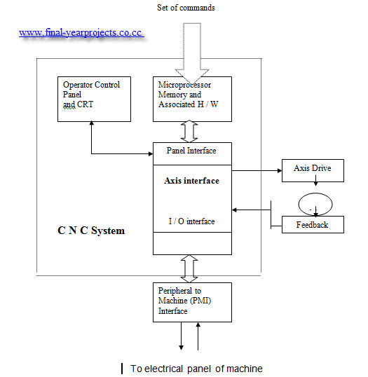 Block diagram of cnc machine travelworkfo implementation of fagor cnc and plc system for batliboi vertical block diagram ccuart Choice Image