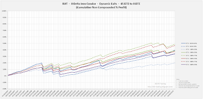Iron Condor Equity Curves RUT 45 DTE 8 Delta Risk:Reward Exits