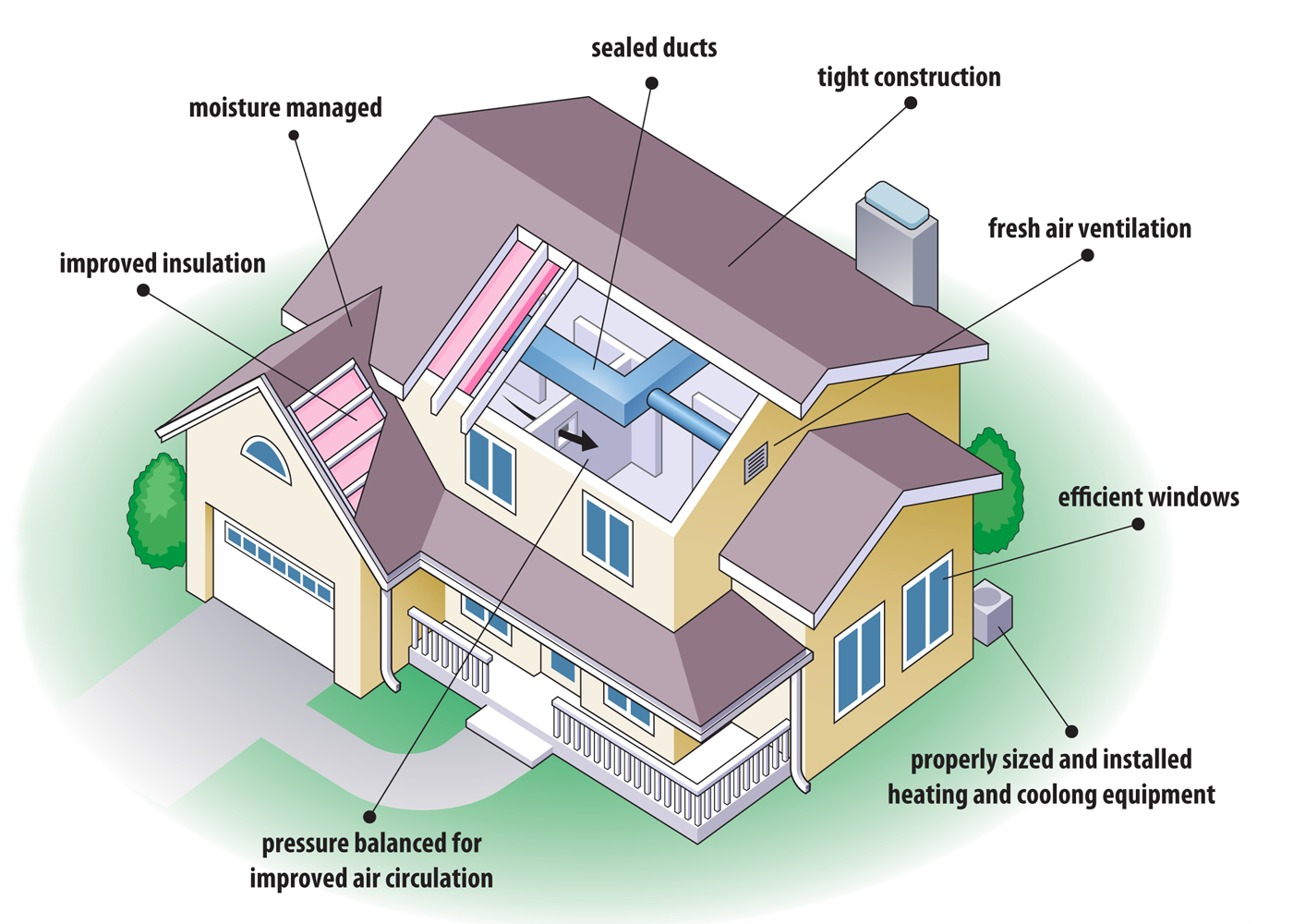 28+ [ energy saving house ] | energy efficiency aeroseal