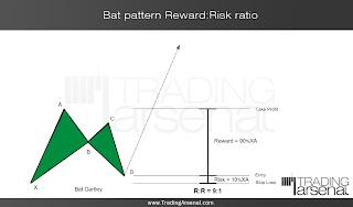 Bat pattern Reward:Risk ratio - case1