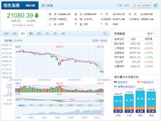 中国株コバンザメ投資 香港ハンセン指数20150826