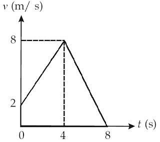 grafik kecepatan (v) terhadap waktu (t)