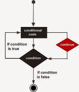 أساسيات البرمجة سي شارب جملة التخطيء  C# - continue statement