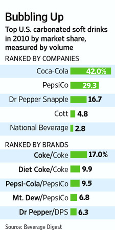 cola wars the carbonated soft Cola war between coca-cola and pepsico essays - cola wars environmental analysis 1 introduction external environmental analysis of us carbonated soft drink (csd) industry allows concluding that declining csd sales call for changes in industry operations whereby market players can benefit from the fundamental shift in the industry development and maintain its leadership positions in beverage.