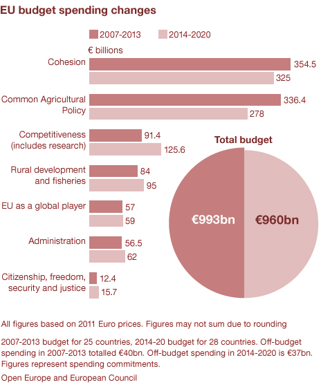 eu budget spending changes 2013 - 2020 graph