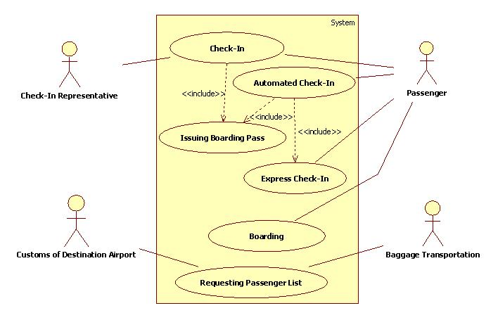 research papers on use case diagrams This paper in the context of the uml sequence diagram generation keywords   research, where the authors are trying to perform a more profound analysis of.
