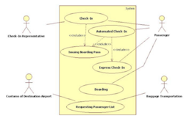 Use Case Diagram for Airport Case Study