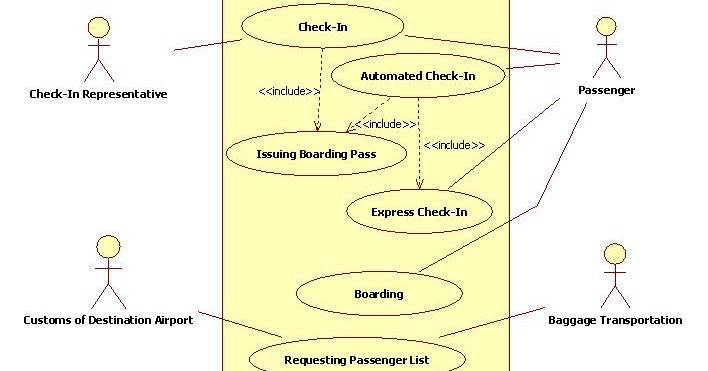 Uml Diagrams Airport Boarding