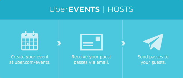 Invite Guests With UberEVENTS and pay for what they use