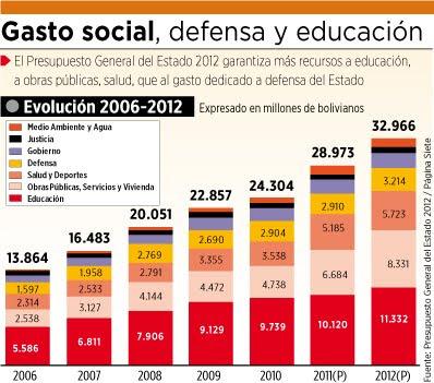 Ministerio De Educacin Bolivia Ascenso De Categoria