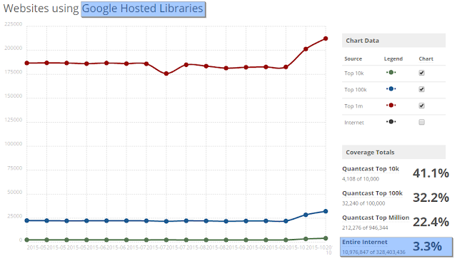 whether to host javascript libraries at Google Hosted Libraries