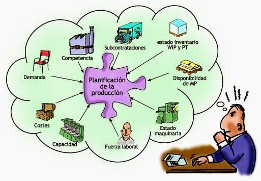 Macueconomia de los elementos del proceso productivo la for Descripcion del proceso de produccion