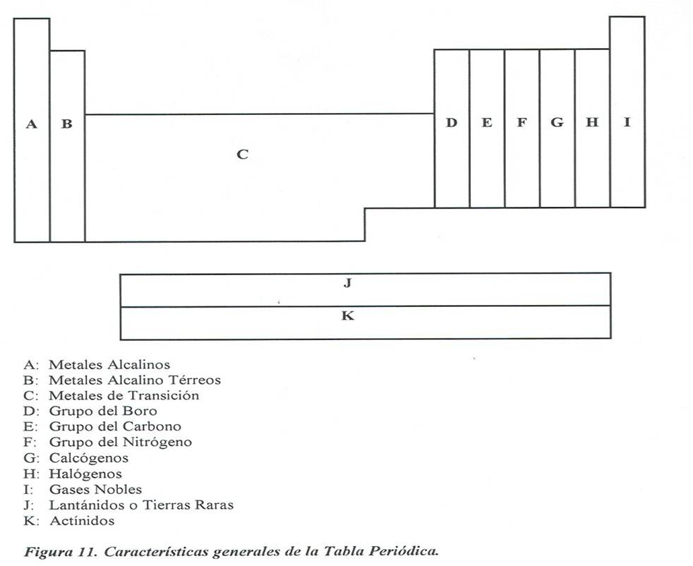Quimica general los renglones de la tabla peridica se llaman perodos pues de su longitud depende la periodicidad con que se repiten las propiedades similares segn la urtaz Choice Image