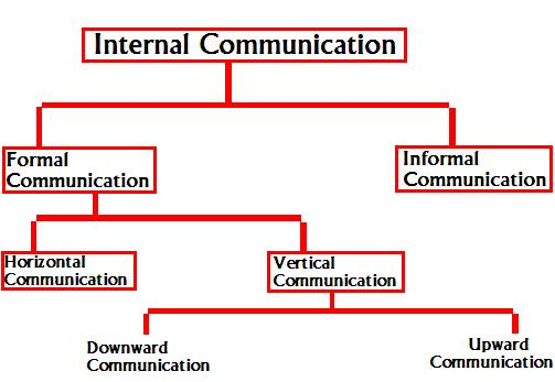 communication within organization business consi